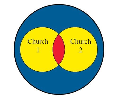 Church_venn_diagram2