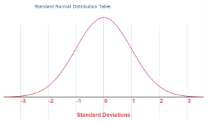 normal curve with standard deviations